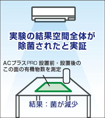 実験の結果空間全体が除菌されたと実証 ACプラス Pro設置前・設置後のこの面を有機物数を測定 結果:菌が減少