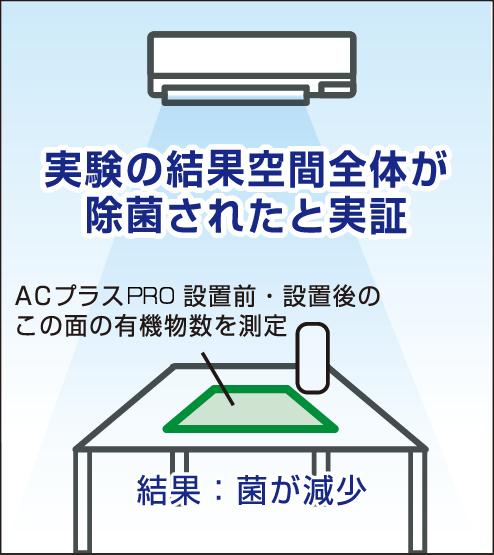 実験の結果空間全体が除菌されたと実証 AC plus Pro設置前・設置後のこの面を有機物数を測定 結果:菌が減少