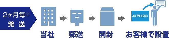 【2ヶ月毎に発送】当社→郵送→開封→お客様で設置
