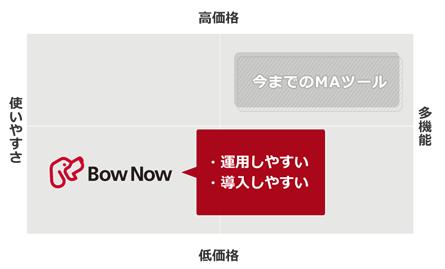 運用しやすい・導入しやすい位置にあるBOWNOWのPPMグラフイメージ