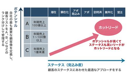 ホットリードの説明グラフ ポテンシャルが高くてステータスも高いリードがホットリードとなるイメージ