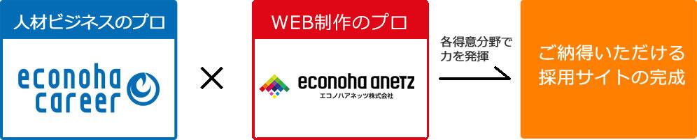 【制作の流れ】人材ビジネスのプロ econoha career(エコノハキャリア株式会社)×WEB制作のプロ econoha anetz(エコノハアネッツ株式会社)各得意分野で力を発揮→ご納得いただける採用サイトの完成