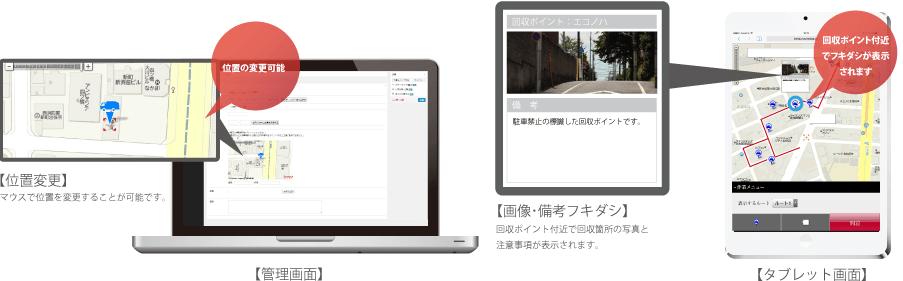 【位置変更】マウスで位置を変更可能【画像・備考フキダシ】回収ポイント付近で回収箇所の写真と注意事項が表示。