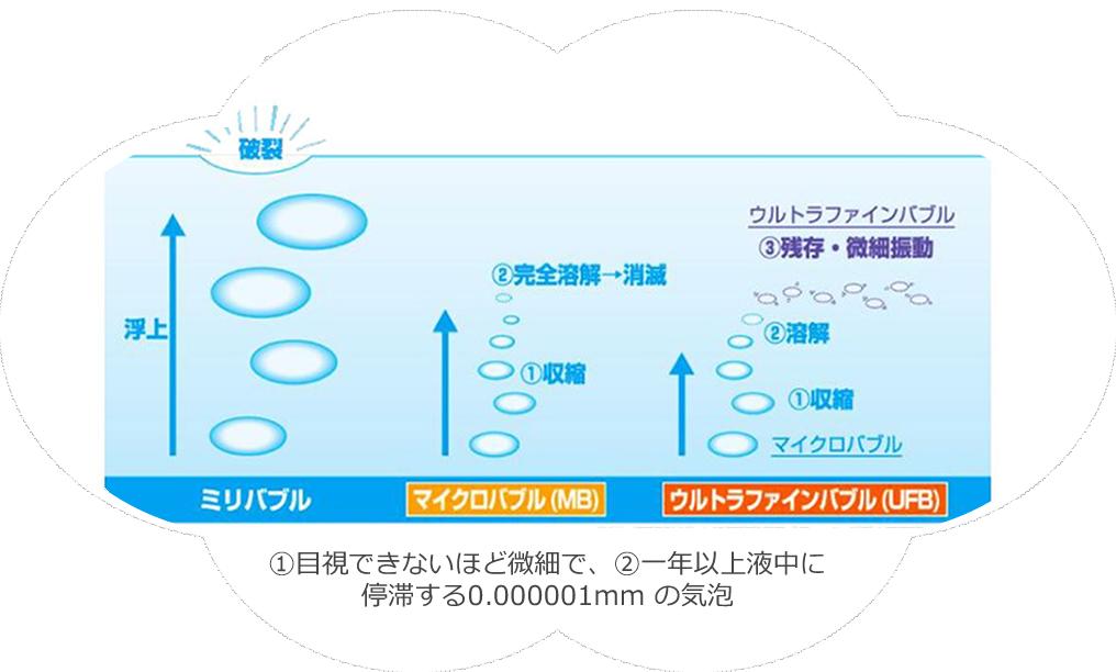 ①目視できないほど微細で、②一年以上液中に停滞する0.000001mm の気泡